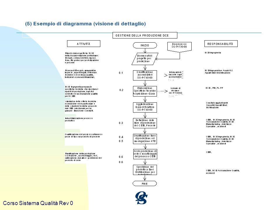 Corso Sistema Qualità Rev 0 (5) Esempio di diagramma (visione di dettaglio)