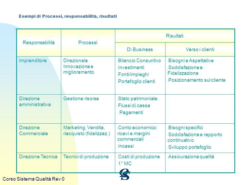 Corso Sistema Qualità Rev 0 Esempi di Processi, responsabilità, risultati Assicurazione qualità Costi di produzione 1° MC Tecnici di produzioneDirezio