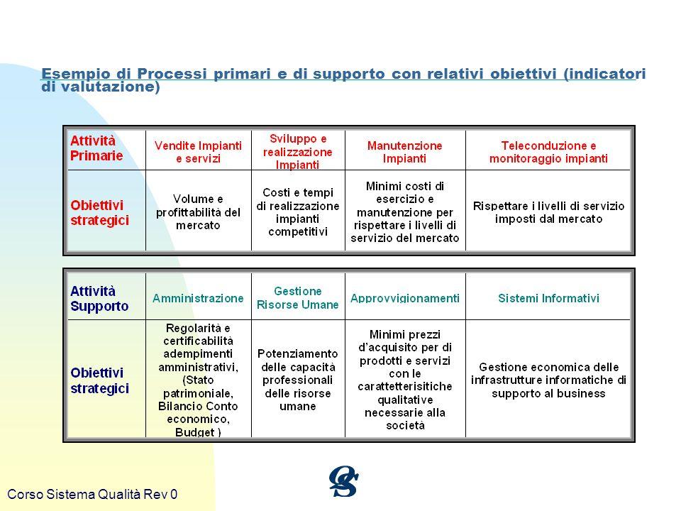 Corso Sistema Qualità Rev 0 Esempio di Processi primari e di supporto con relativi obiettivi (indicatori di valutazione)