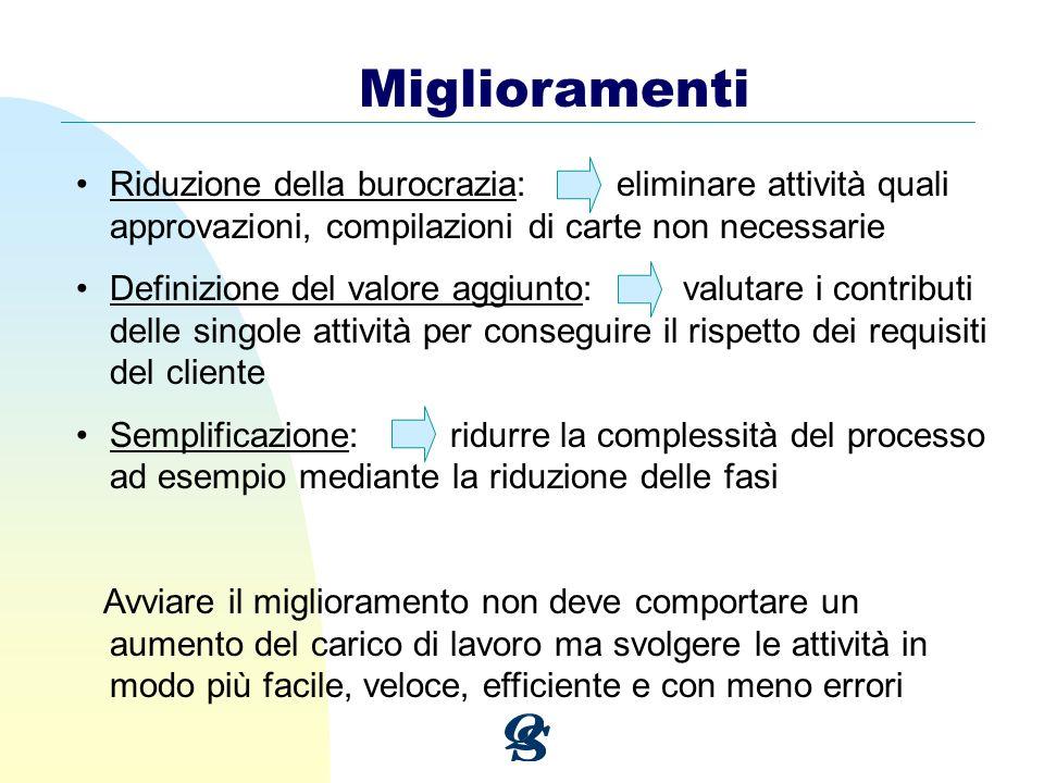 Riduzione della burocrazia: eliminare attività quali approvazioni, compilazioni di carte non necessarie Definizione del valore aggiunto: valutare i co