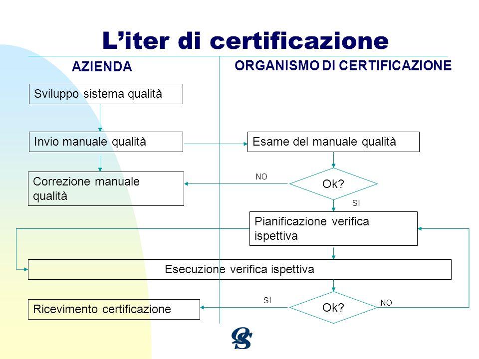 Liter di certificazione Sviluppo sistema qualità Invio manuale qualità Correzione manuale qualità Esame del manuale qualità Pianificazione verifica is