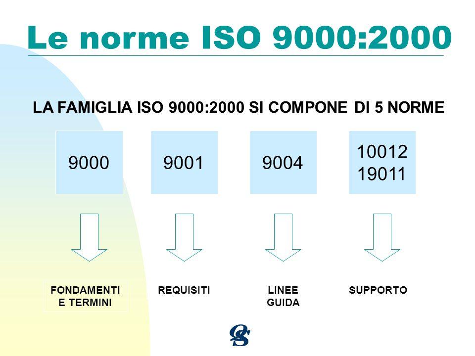 Le norme ISO 9000:2000 LA FAMIGLIA ISO 9000:2000 SI COMPONE DI 5 NORME 900090019004 10012 19011 FONDAMENTI E TERMINI REQUISITILINEE GUIDA SUPPORTO