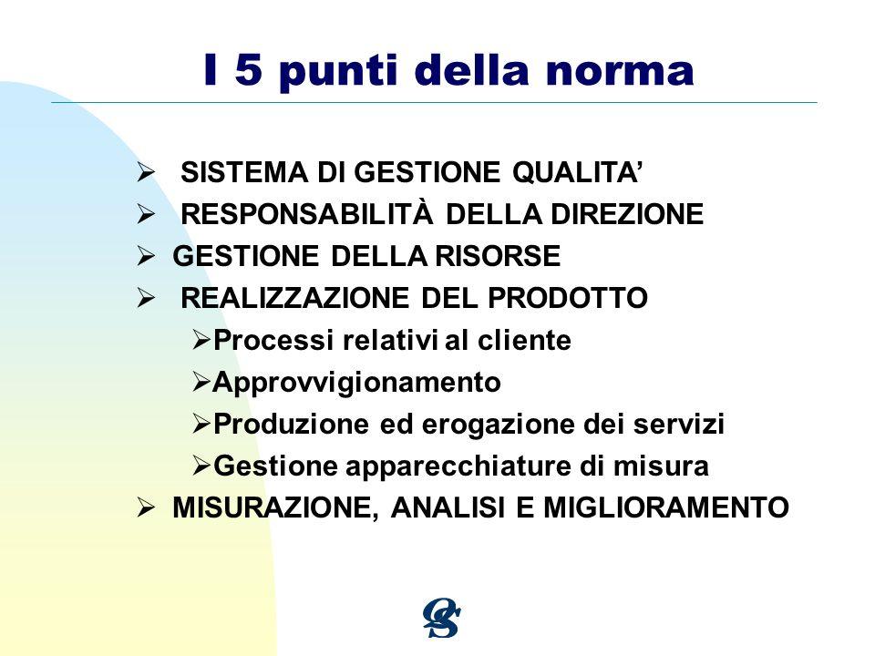 I 5 punti della norma SISTEMA DI GESTIONE QUALITA RESPONSABILITÀ DELLA DIREZIONE GESTIONE DELLA RISORSE REALIZZAZIONE DEL PRODOTTO Processi relativi a