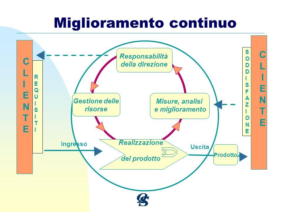 Miglioramento continuo CLIENTECLIENTE Responsabilità della direzione Gestione delle risorse Realizzazione del prodotto REQUISITIREQUISITI SODDISFAZION