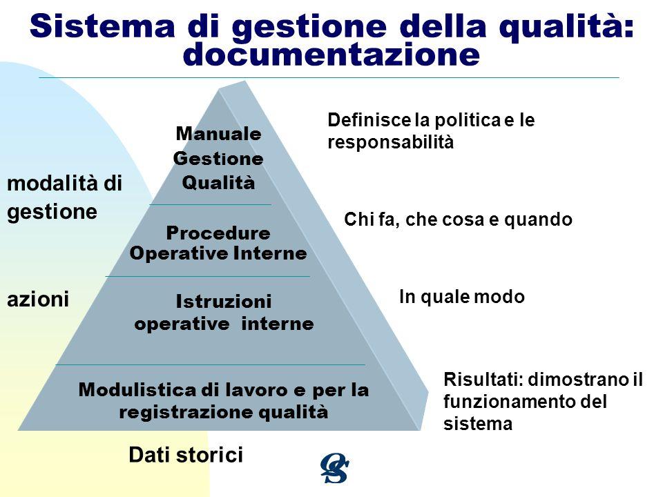 Sistema di gestione della qualità: documentazione Manuale Gest i one Qualità Procedure Operative Interne Istruzioni operative interne Modulistica di l