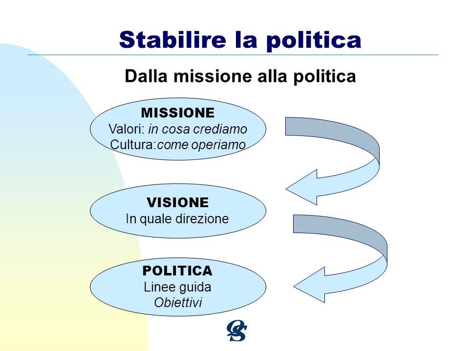 MISSIONE Valori: in cosa crediamo Cultura:come operiamo VISIONE In quale direzione POLITICA Linee guida Obiettivi Stabilire la politica Dalla missione