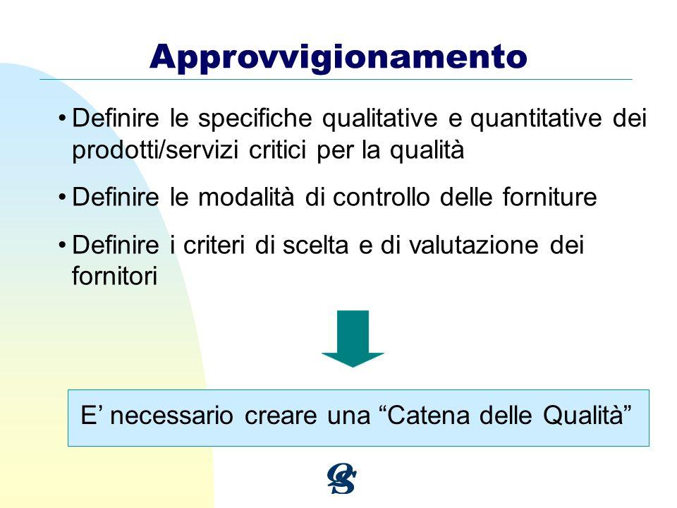 Approvvigionamento Definire le specifiche qualitative e quantitative dei prodotti/servizi critici per la qualità Definire le modalità di controllo del