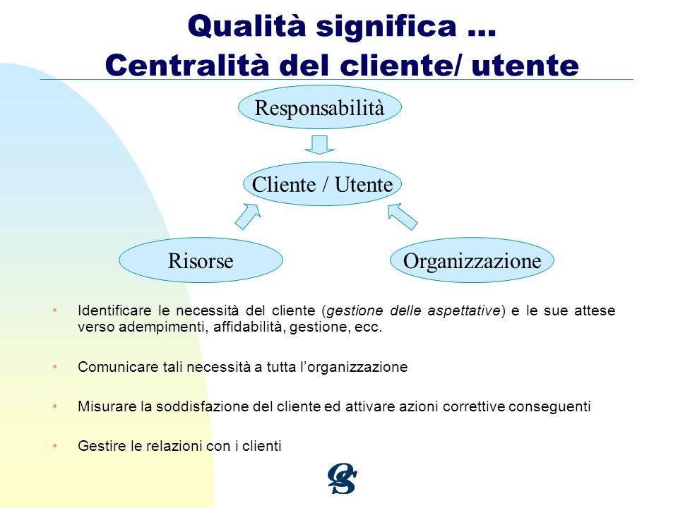 Responsabilità Cliente / Utente RisorseOrganizzazione Qualità significa … Centralità del cliente/ utente Identificare le necessità del cliente (gestio