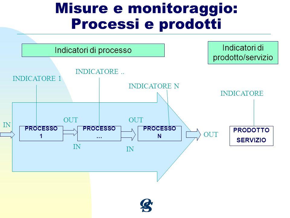 Misure e monitoraggio: Processi e prodotti Indicatori di processo Indicatori di prodotto/servizio PROCESSO 1 PROCESSO … PROCESSO N IN OUT INDICATORE 1