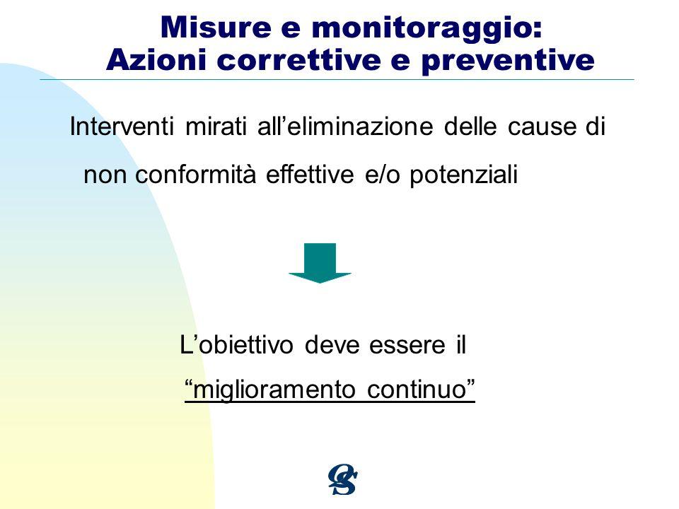 Misure e monitoraggio: Azioni correttive e preventive Interventi mirati alleliminazione delle cause di non conformità effettive e/o potenziali Lobiett
