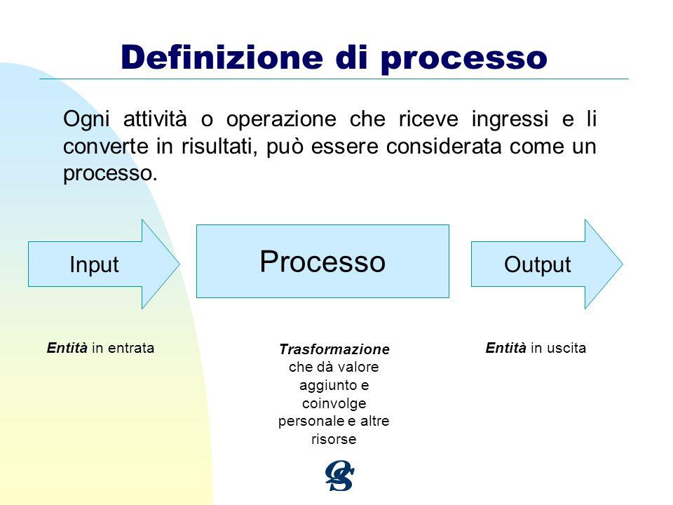 Ogni attività o operazione che riceve ingressi e li converte in risultati, può essere considerata come un processo. Definizione di processo InputOutpu