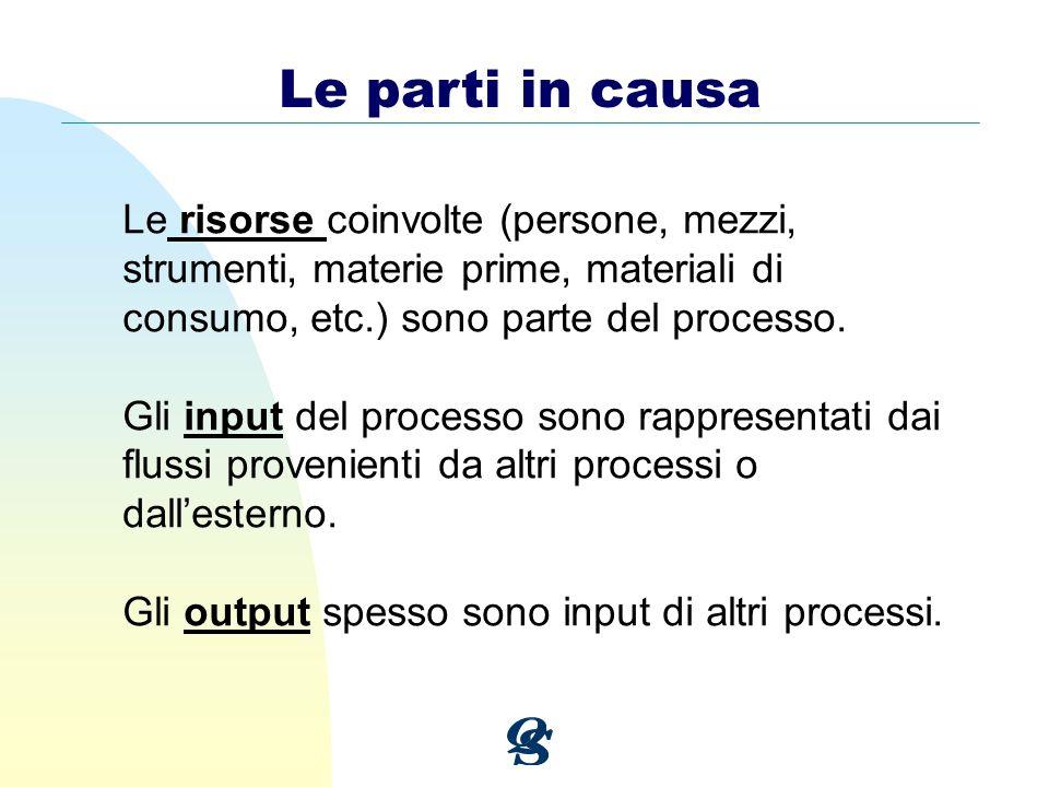 Le parti in causa Le risorse coinvolte (persone, mezzi, strumenti, materie prime, materiali di consumo, etc.) sono parte del processo. Gli input del p