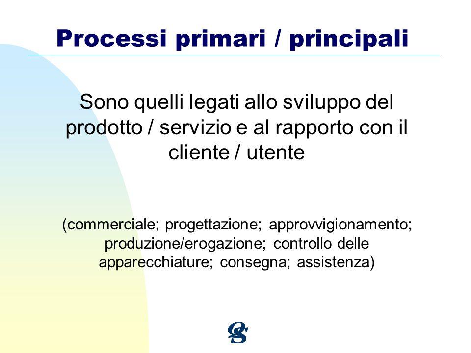 Processi primari / principali Sono quelli legati allo sviluppo del prodotto / servizio e al rapporto con il cliente / utente (commerciale; progettazio