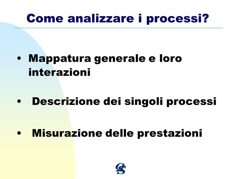 Come analizzare i processi? Mappatura generale e loro interazioni Descrizione dei singoli processi Misurazione delle prestazioni