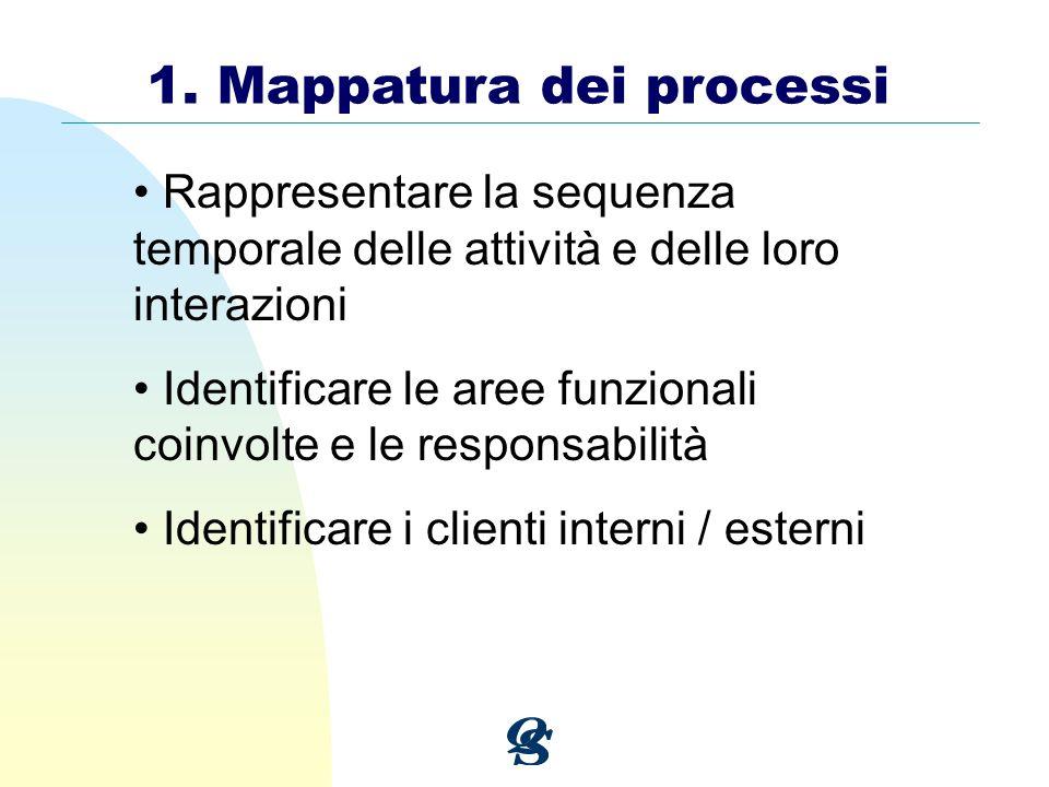 1. Mappatura dei processi Rappresentare la sequenza temporale delle attività e delle loro interazioni Identificare le aree funzionali coinvolte e le r