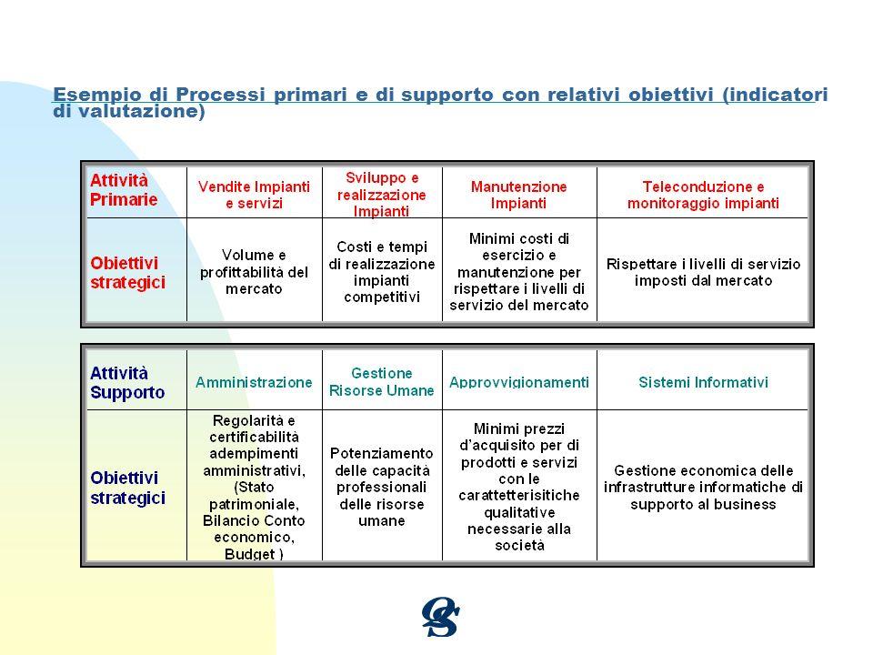 Esempio di Processi primari e di supporto con relativi obiettivi (indicatori di valutazione)