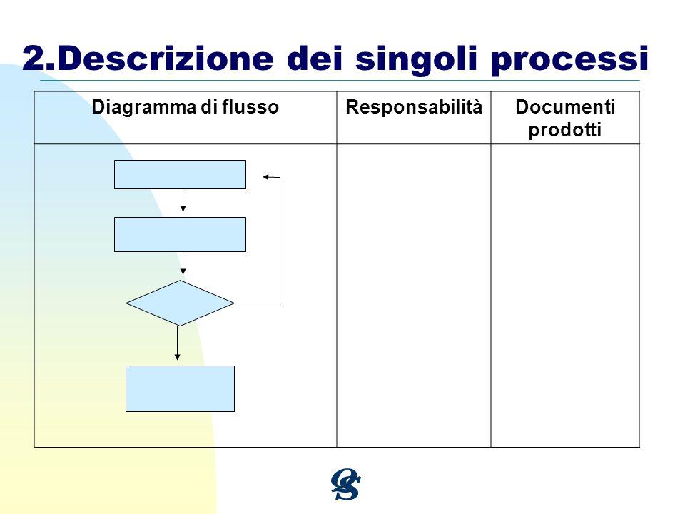 Diagramma di flussoResponsabilitàDocumenti prodotti 2.Descrizione dei singoli processi