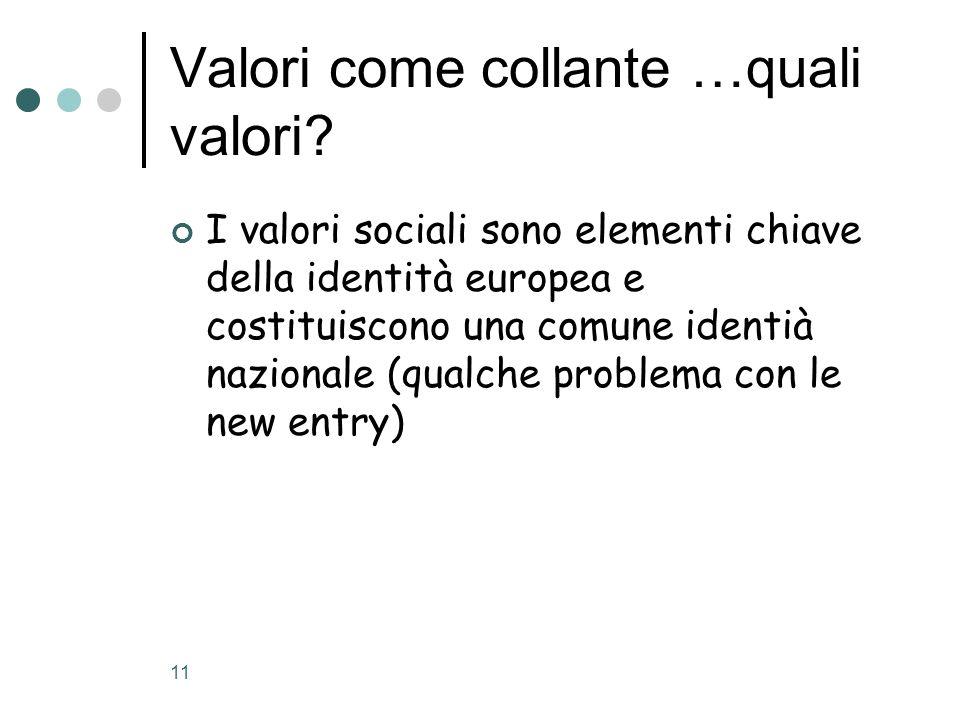 11 Valori come collante …quali valori? I valori sociali sono elementi chiave della identità europea e costituiscono una comune identià nazionale (qual