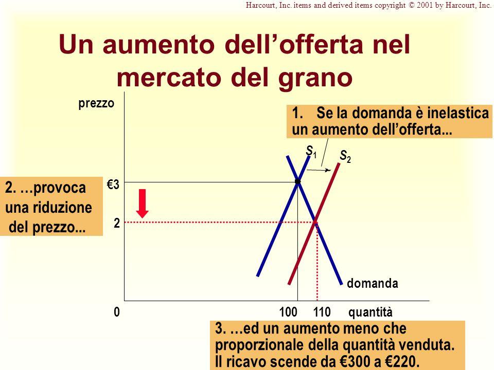 3. …ed un aumento meno che proporzionale della quantità venduta.