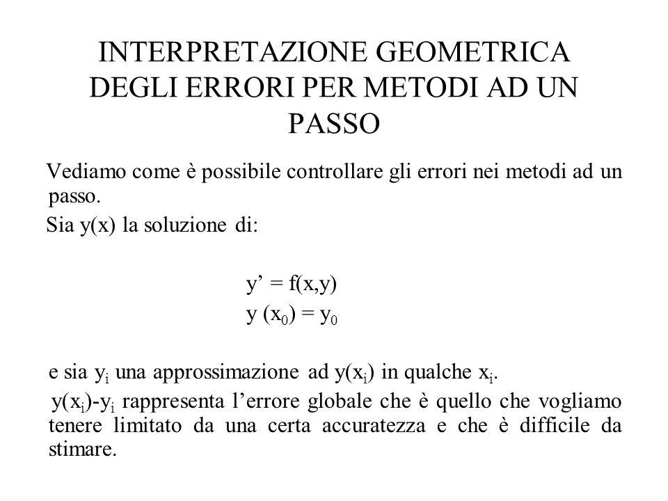 INTERPRETAZIONE GEOMETRICA DEGLI ERRORI PER METODI AD UN PASSO Vediamo come è possibile controllare gli errori nei metodi ad un passo. Sia y(x) la sol