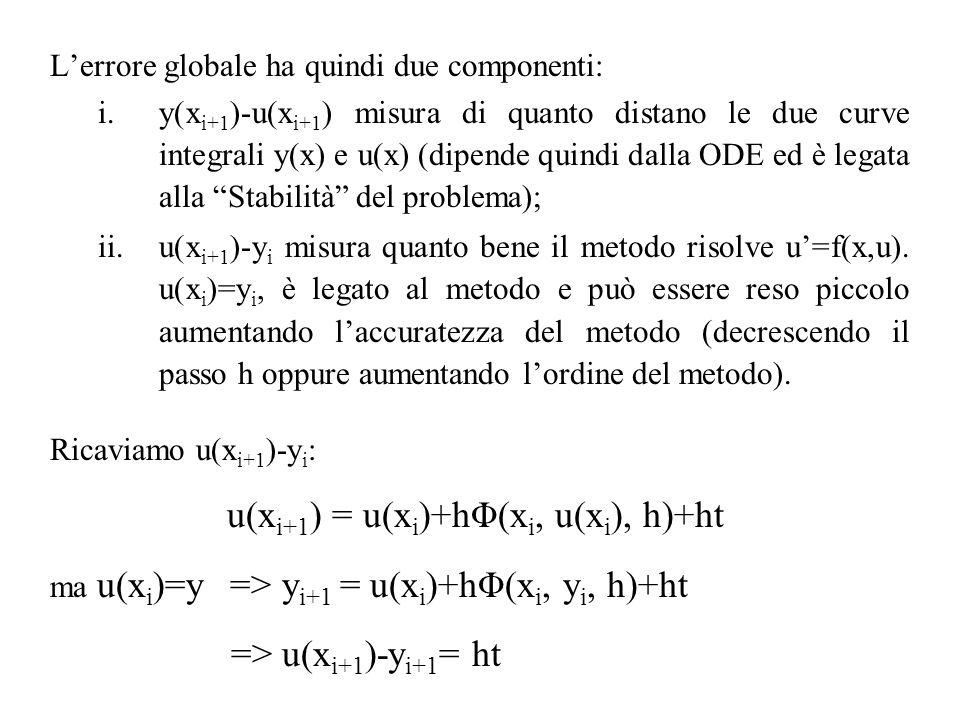 Lerrore globale ha quindi due componenti: i.y(x i+1 )-u(x i+1 ) misura di quanto distano le due curve integrali y(x) e u(x) (dipende quindi dalla ODE