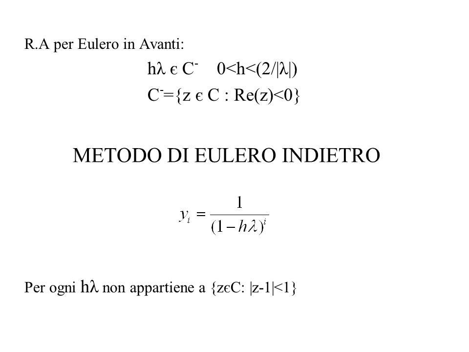 R.A per Eulero in Avanti: hλ є C - 0<h<(2/ λ ) C - ={z є C : Re(z)<0} Per ogni hλ non appartiene a {zєC:  z-1 <1} METODO DI EULERO INDIETRO