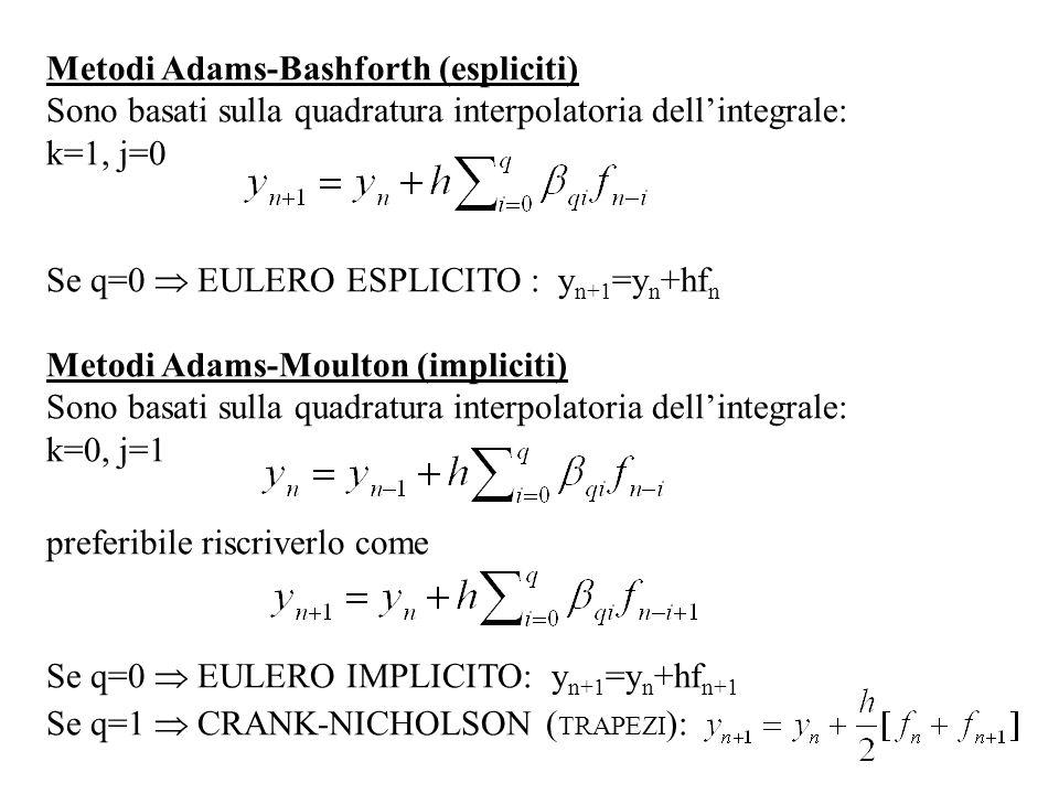 Metodi Adams-Bashforth (espliciti) Sono basati sulla quadratura interpolatoria dellintegrale: k=1, j=0 Se q=0 EULERO ESPLICITO : y n+1 =y n +hf n Meto