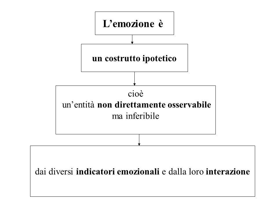 Lemozione è un costrutto ipotetico cioè unentità non direttamente osservabile ma inferibile dai diversi indicatori emozionali e dalla loro interazione