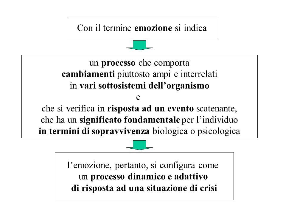 Con il termine emozione si indica un processo che comporta cambiamenti piuttosto ampi e interrelati in vari sottosistemi dellorganismo e che si verifi