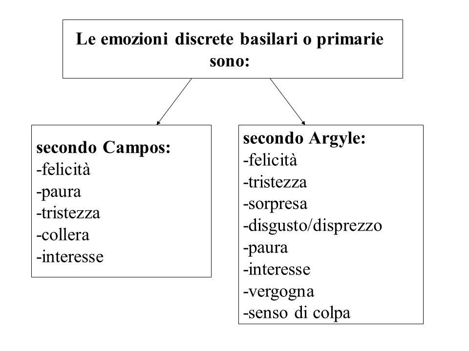 Le emozioni discrete basilari o primarie sono: secondo Campos: -felicità -paura -tristezza -collera -interesse secondo Argyle: -felicità -tristezza -s