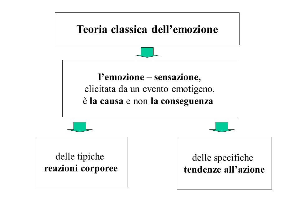 Teoria classica dellemozione lemozione – sensazione, elicitata da un evento emotigeno, è la causa e non la conseguenza delle tipiche reazioni corporee