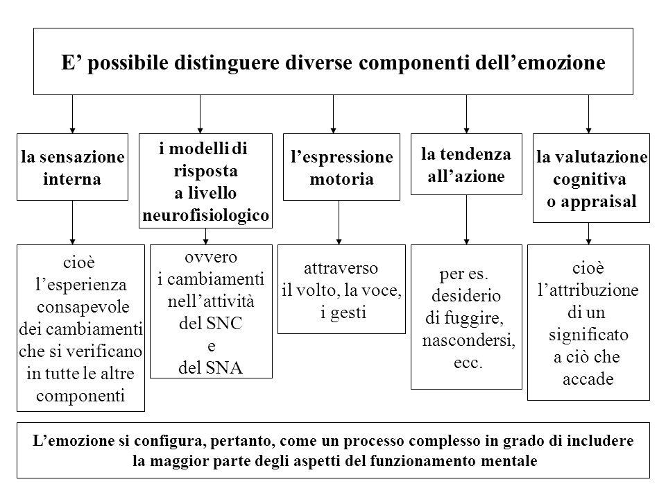 E possibile distinguere diverse componenti dellemozione la sensazione interna i modelli di risposta a livello neurofisiologico lespressione motoria la