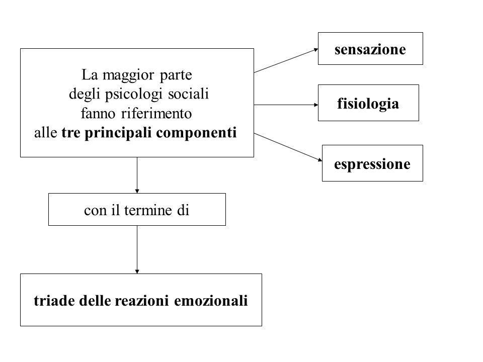 La maggior parte degli psicologi sociali fanno riferimento alle tre principali componenti sensazione fisiologia espressione con il termine di triade d