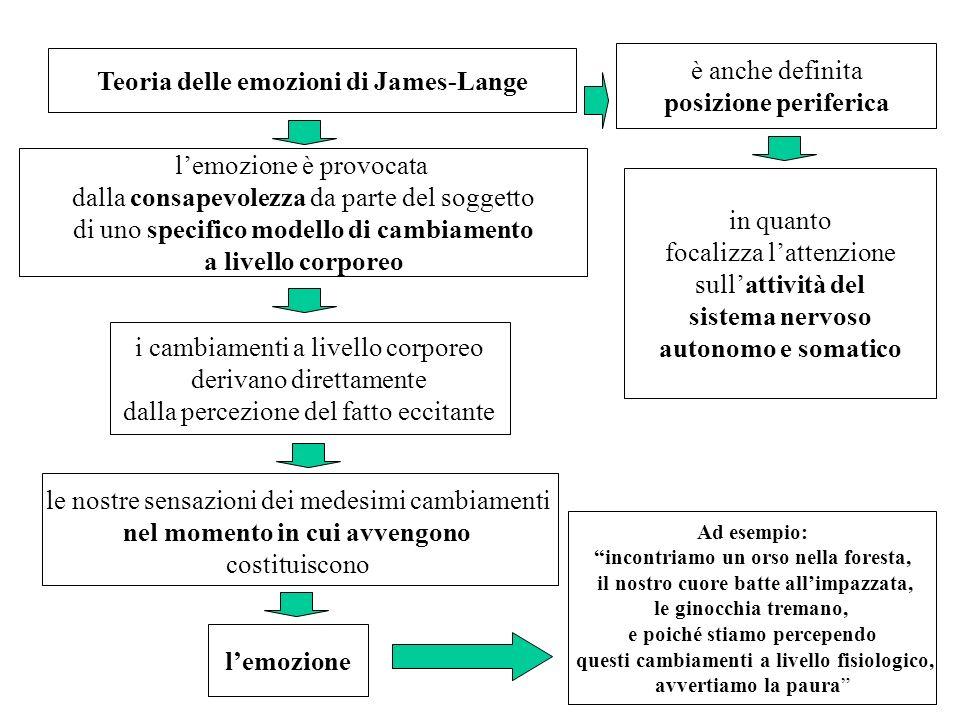Teoria delle emozioni di James-Lange lemozione è provocata dalla consapevolezza da parte del soggetto di uno specifico modello di cambiamento a livell