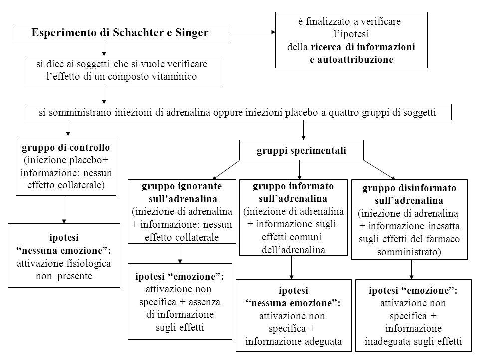 Esperimento di Schachter e Singer è finalizzato a verificare lipotesi della ricerca di informazioni e autoattribuzione si dice ai soggetti che si vuol