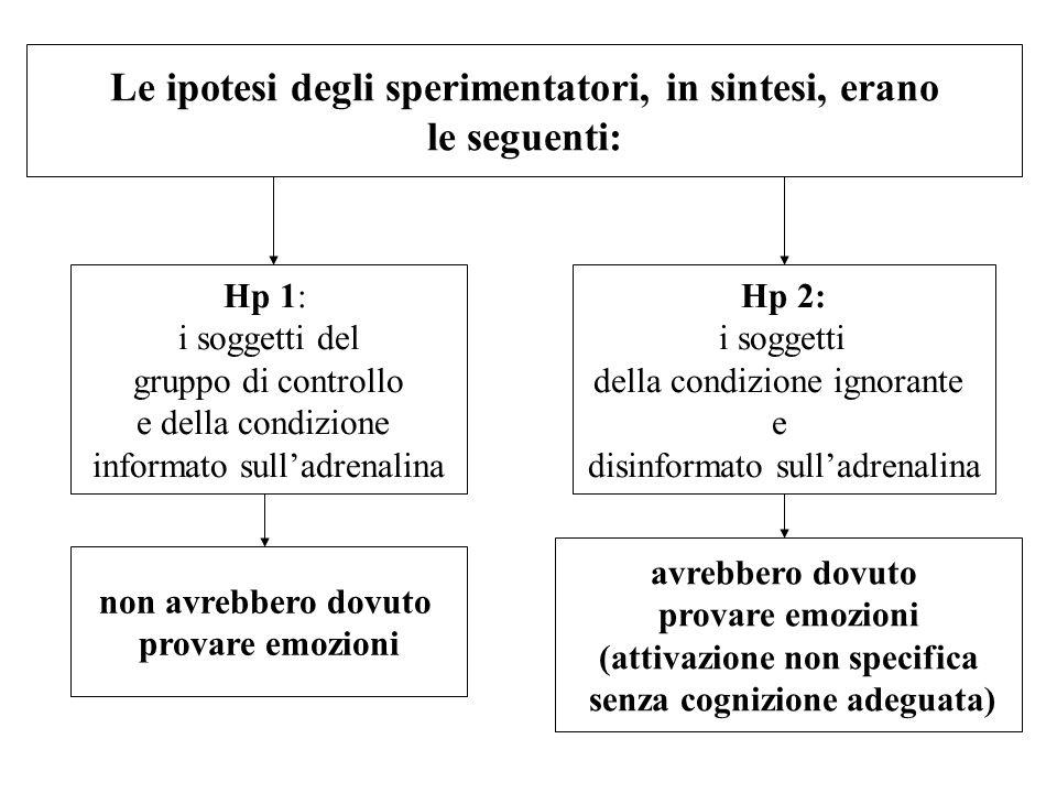 Le ipotesi degli sperimentatori, in sintesi, erano le seguenti: Hp 1: i soggetti del gruppo di controllo e della condizione informato sulladrenalina H