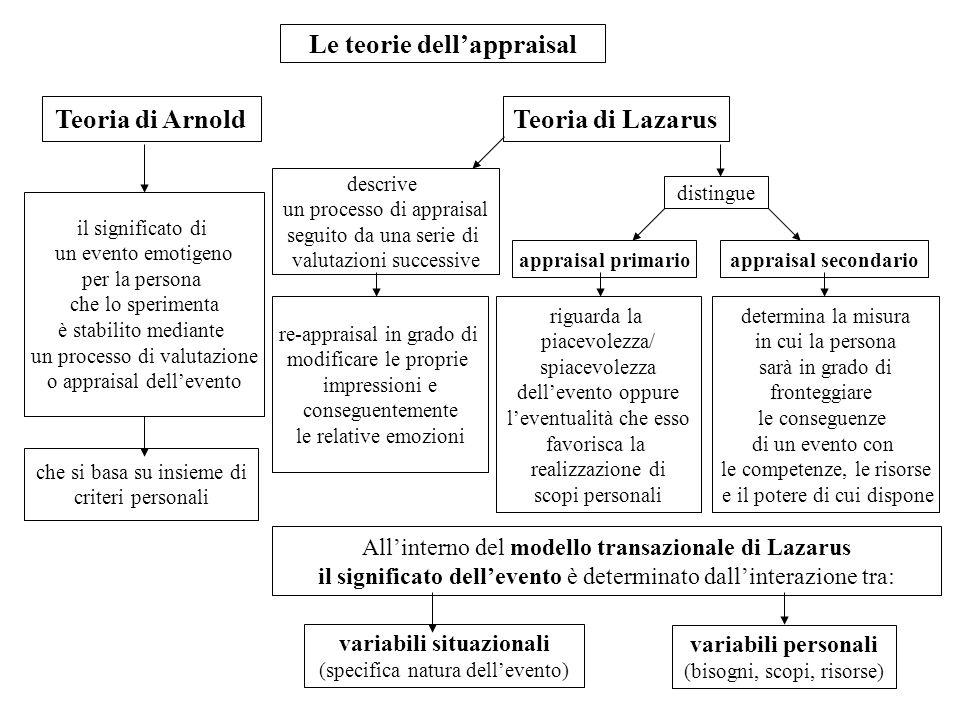 Le teorie dellappraisal Teoria di ArnoldTeoria di Lazarus il significato di un evento emotigeno per la persona che lo sperimenta è stabilito mediante