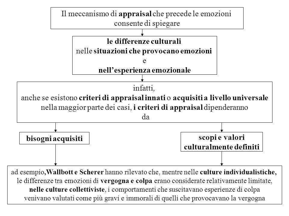 Il meccanismo di appraisal che precede le emozioni consente di spiegare le differenze culturali nelle situazioni che provocano emozioni e nellesperien