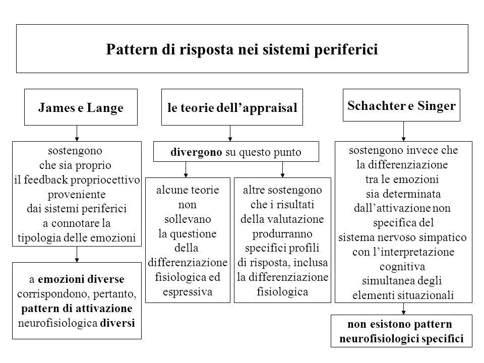 Pattern di risposta nei sistemi periferici James e Lange sostengono che sia proprio il feedback propriocettivo proveniente dai sistemi periferici a co