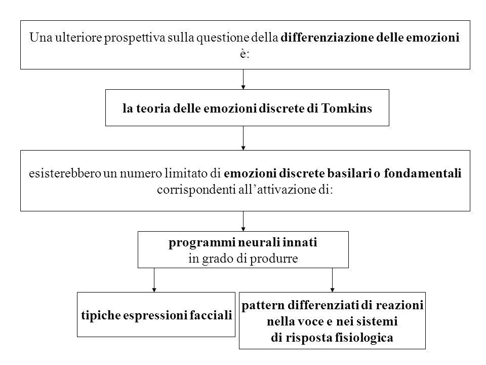 Una ulteriore prospettiva sulla questione della differenziazione delle emozioni è: la teoria delle emozioni discrete di Tomkins esisterebbero un numer