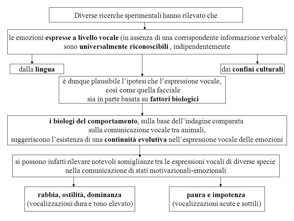 Diverse ricerche sperimentali hanno rilevato che le emozioni espresse a livello vocale (in assenza di una corrispondente informazione verbale) sono un
