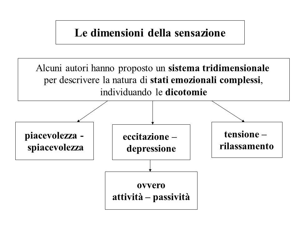 Le dimensioni della sensazione Alcuni autori hanno proposto un sistema tridimensionale per descrivere la natura di stati emozionali complessi, individ