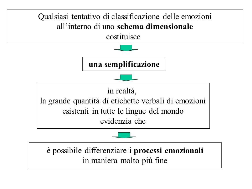 Qualsiasi tentativo di classificazione delle emozioni allinterno di uno schema dimensionale costituisce una semplificazione in realtà, la grande quant