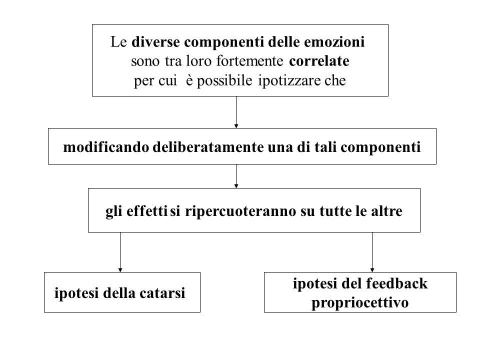 Le diverse componenti delle emozioni sono tra loro fortemente correlate per cui è possibile ipotizzare che modificando deliberatamente una di tali com