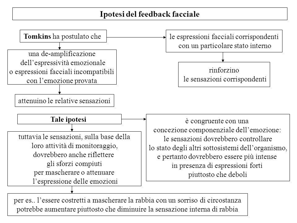 Ipotesi del feedback facciale Tomkins ha postulato che le espressioni facciali corrispondenti con un particolare stato interno rinforzino le sensazion