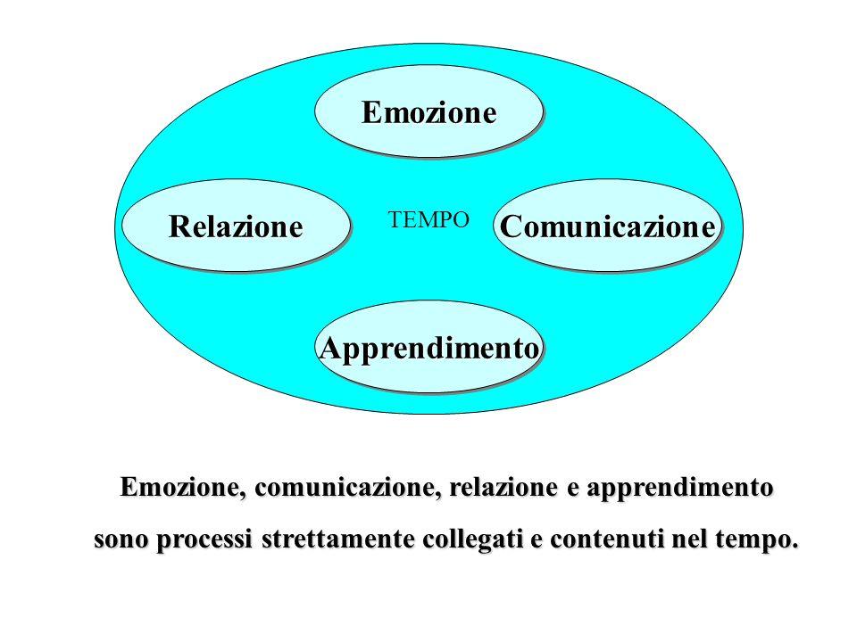 ComunicazioneComunicazione TEMPO Emozione, comunicazione, relazione e apprendimento sono processi strettamente collegati e contenuti nel tempo. Emozio