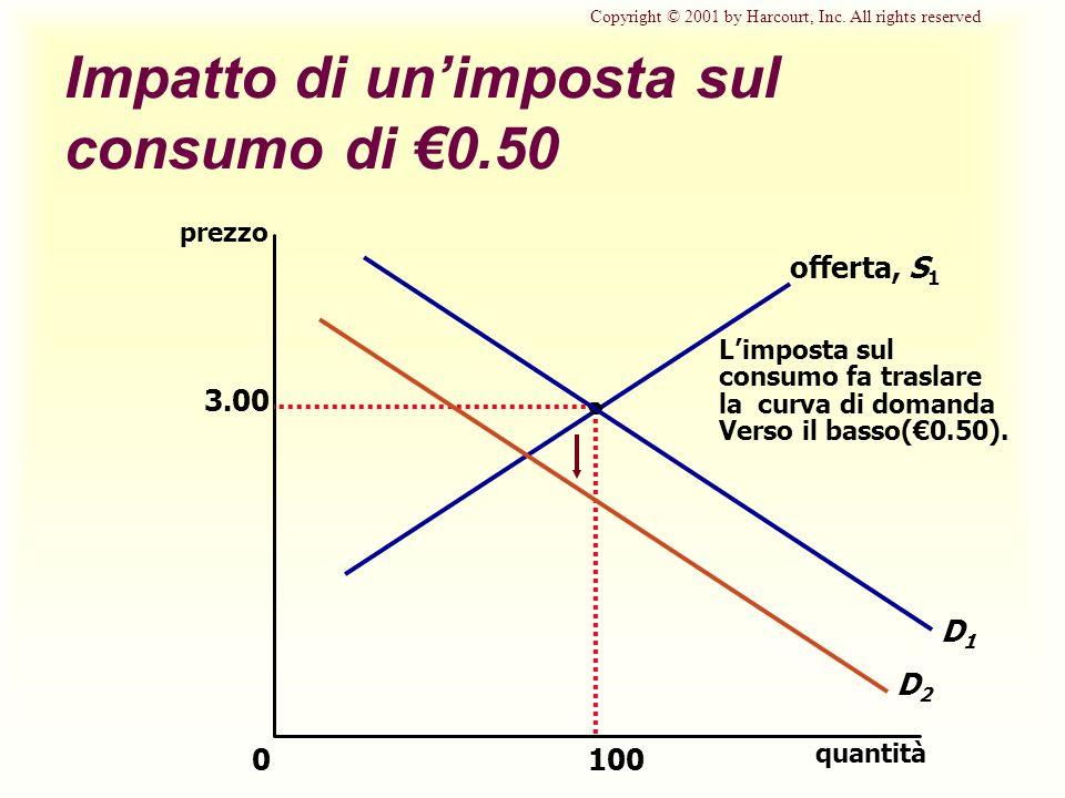 Impatto di unimposta sul consumo di 0.50 3.00 quantità 0 prezzo 100 D1D1 offerta, S 1 Limposta sul consumo fa traslare la curva di domanda Verso il ba
