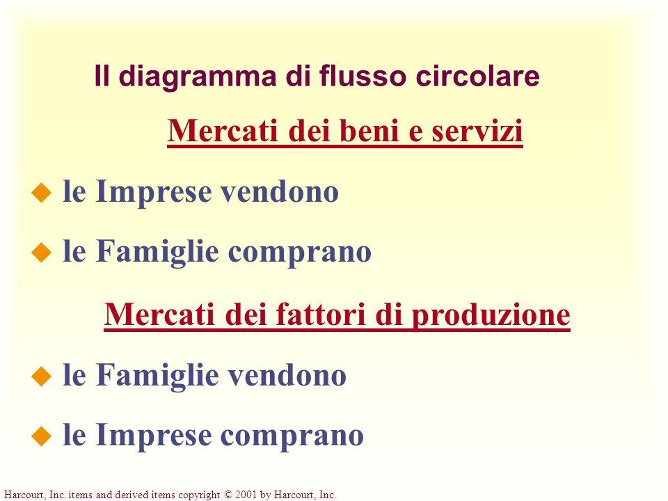 Harcourt, Inc. items and derived items copyright © 2001 by Harcourt, Inc. Il diagramma di flusso circolare Mercati dei fattori di produzione u le Fami