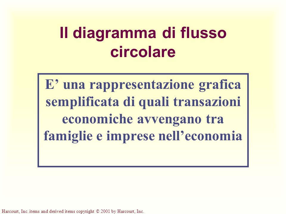 Harcourt, Inc. items and derived items copyright © 2001 by Harcourt, Inc. Il diagramma di flusso circolare E una rappresentazione grafica semplificata