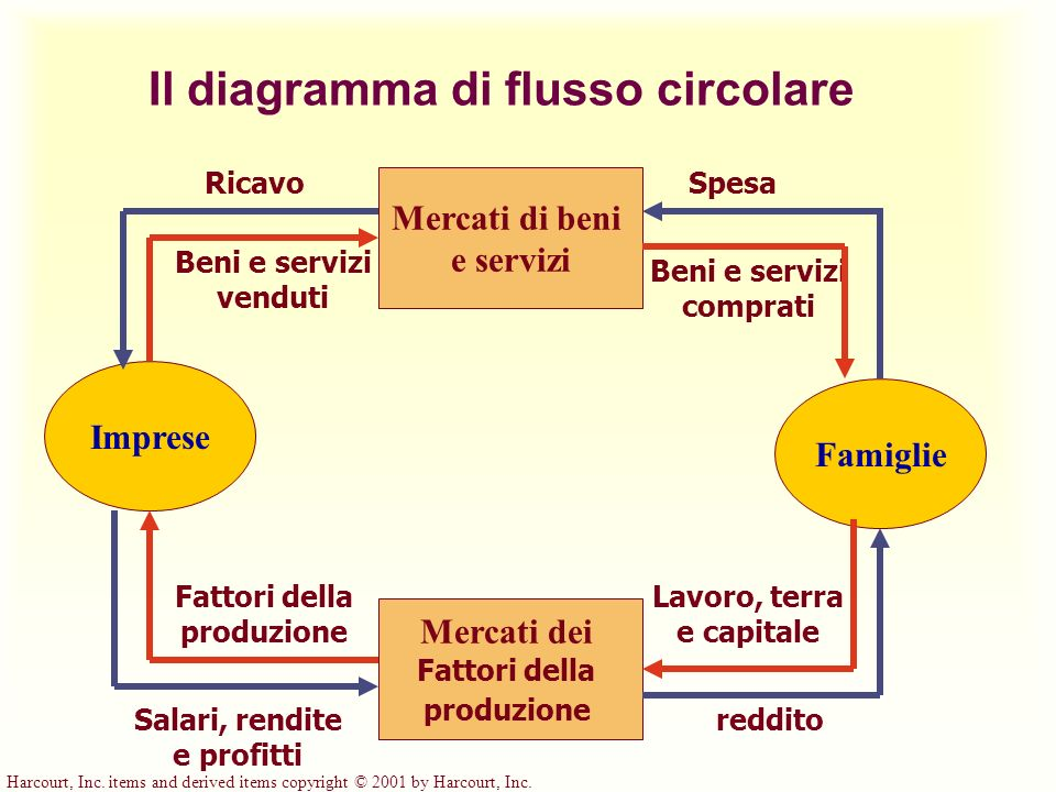 Harcourt, Inc. items and derived items copyright © 2001 by Harcourt, Inc. Il diagramma di flusso circolare Imprese Famiglie Mercati dei Fattori della